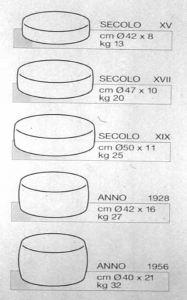 Lo sviluppo delle dimensioni medie della forma dal XV al XX secolo. Le dimensioni variarono in funzione della disponibilità del latte e della tecnologia produttiva.